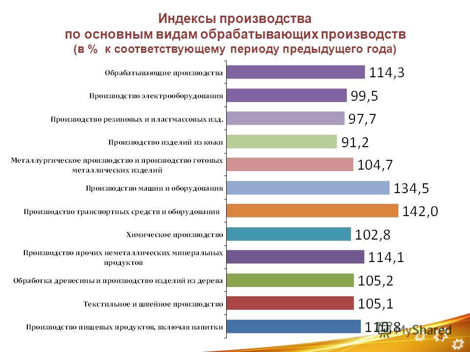 Индексы производства по основным видам обрабатывающих производств (в % к соответствующему периоду предыдущего года) 4