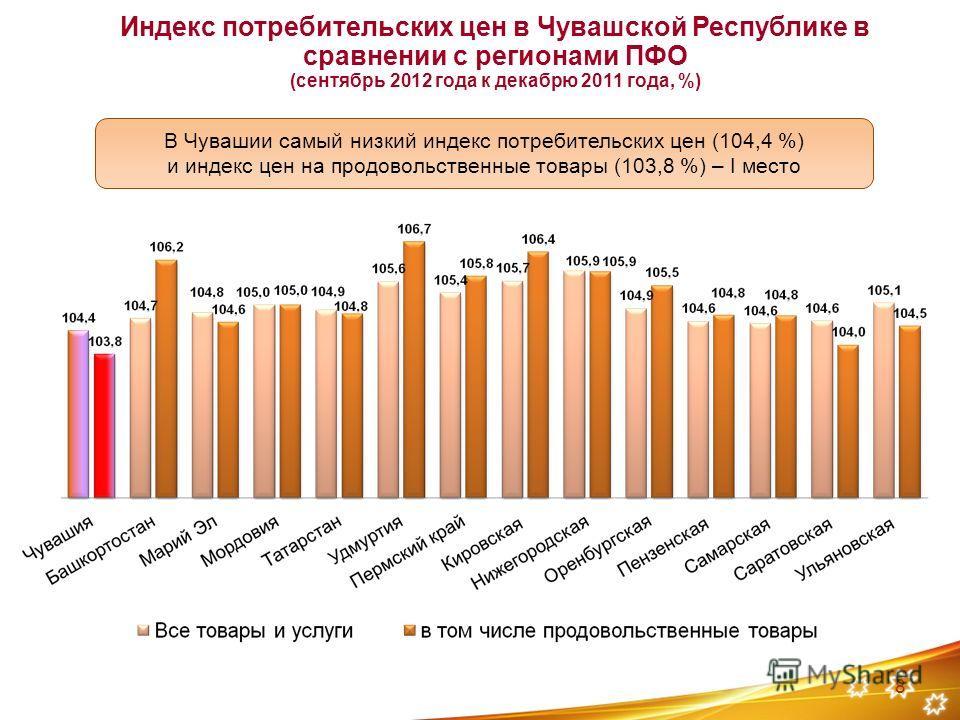 8 Индекс потребительских цен в Чувашской Республике в сравнении с регионами ПФО (сентябрь 2012 года к декабрю 2011 года, %) В Чувашии самый низкий индекс потребительских цен (104,4 %) и индекс цен на продовольственные товары (103,8 %) – I место