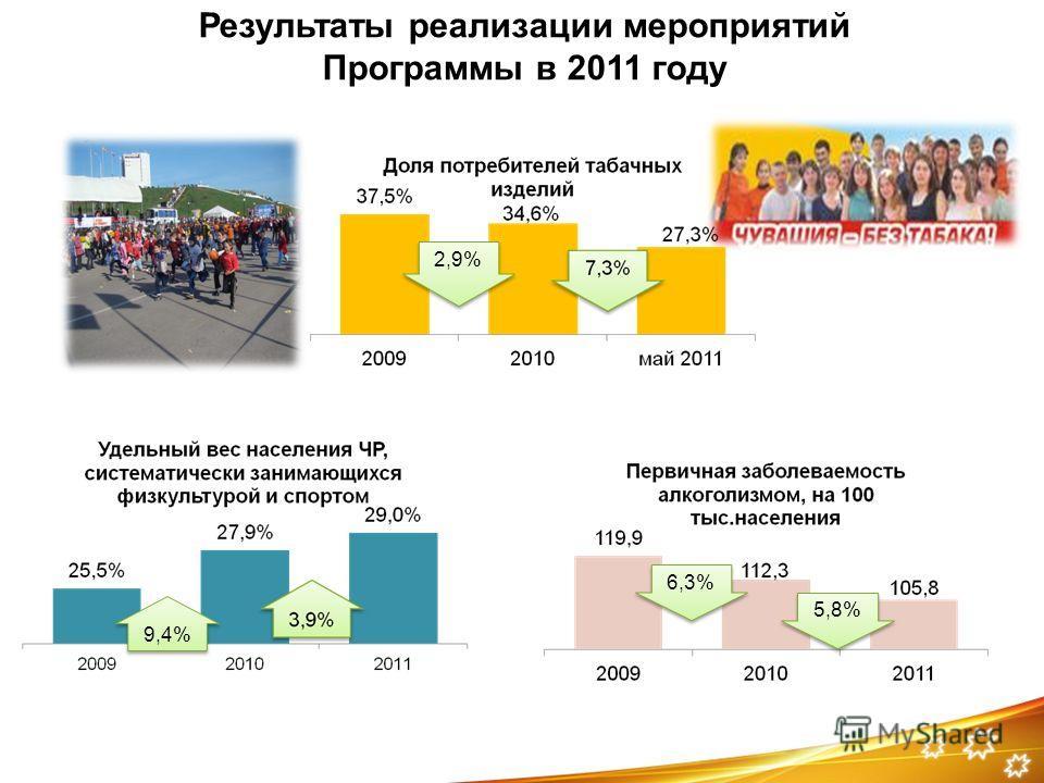 Результаты реализации мероприятий Программы в 2011 году 2,9% 6,3% 5,8% 9,4%