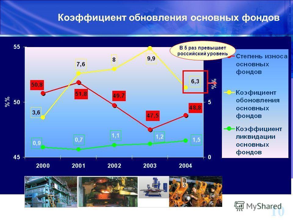 10 Коэффициент обновления основных фондов В 5 раз превышает российский уровень