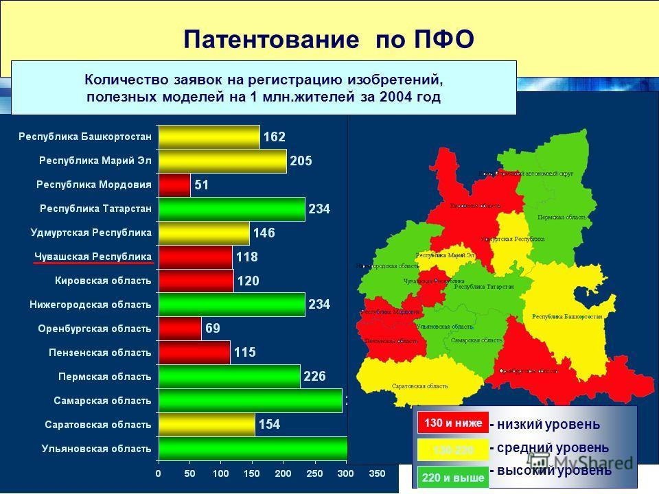 12 Патентование по ПФО Количество заявок на регистрацию изобретений, полезных моделей на 1 млн.жителей за 2004 год - низкий уровень - средний уровень - высокий уровень 130 и ниже 130-220 220 и выше