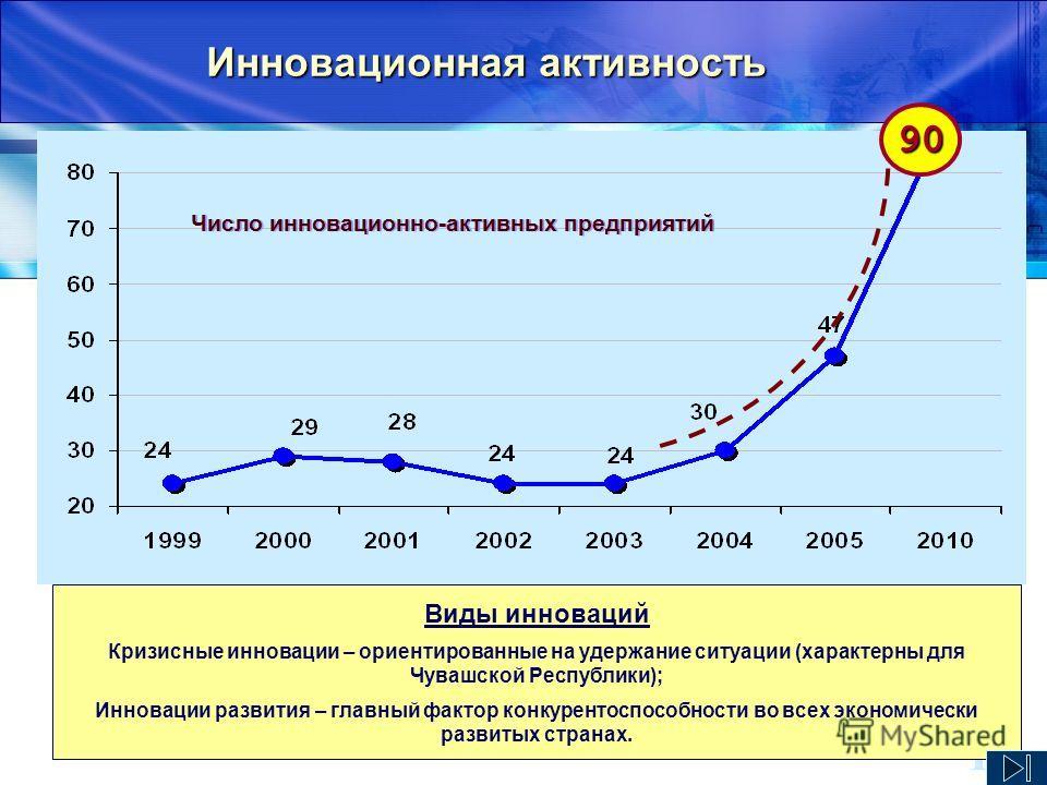 13 Инновационная активность Виды инноваций Кризисные инновации – ориентированные на удержание ситуации (характерны для Чувашской Республики); Инновации развития – главный фактор конкурентоспособности во всех экономически развитых странах. Число иннов