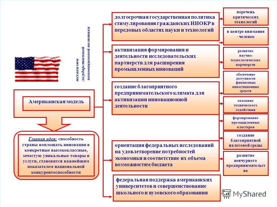 долгосрочная государственная политика стимулирования гражданских НИОКР в передовых областях науки и технологий активизация формирования и деятельности исследовательских партнерств для расширения промышленных инноваций создание благоприятного предприн