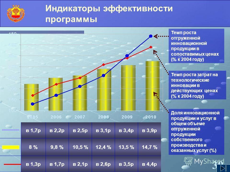 30 Индикаторы эффективности программы в 1,7рв 2,2рв 2,5рв 3,1рв 3,4рв 3,9р 8 %9,8 %10,5 %12,4 %13,5 %14,7 % в 1,3рв 1,7рв 2,1рв 2,6рв 3,5рв 4,4р Темп роста отгруженной инновационной продукции в сопоставимых ценах (% к 2004 году) Темп роста затрат на