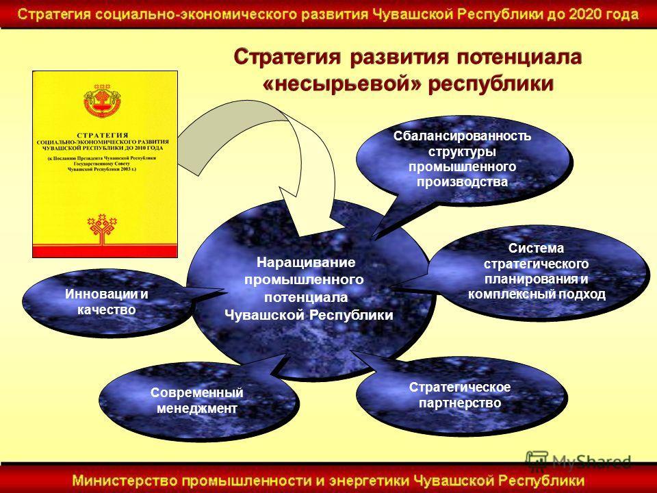 Наращивание промышленного потенциала Чувашской Республики Наращивание промышленного потенциала Чувашской Республики Сбалансированность структуры промышленного производства Система стратегического планирования и комплексный подход Современный менеджме