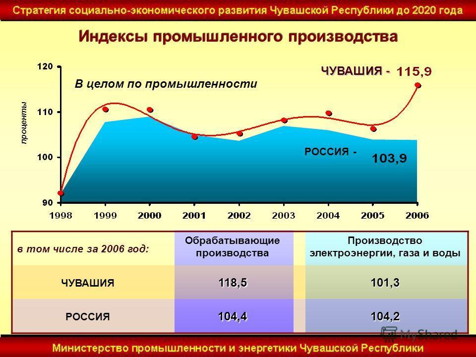 в том числе за 2006 год: Обрабатывающие производства Производство электроэнергии, газа и воды ЧУВАШИЯ118,5101,3 РОССИЯ104,4104,2 РОССИЯ - ЧУВАШИЯ - проценты В целом по промышленности Индексы промышленного производства