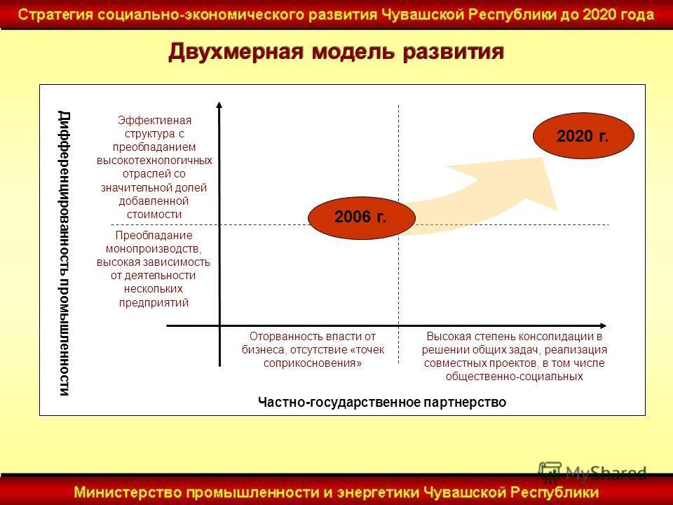 Двухмерная модель развития Дифференцированность промышленности Частно-государственное партнерство Эффективная структура с преобладанием высокотехнологичных отраслей со значительной долей добавленной стоимости Преобладание монопроизводств, высокая зав