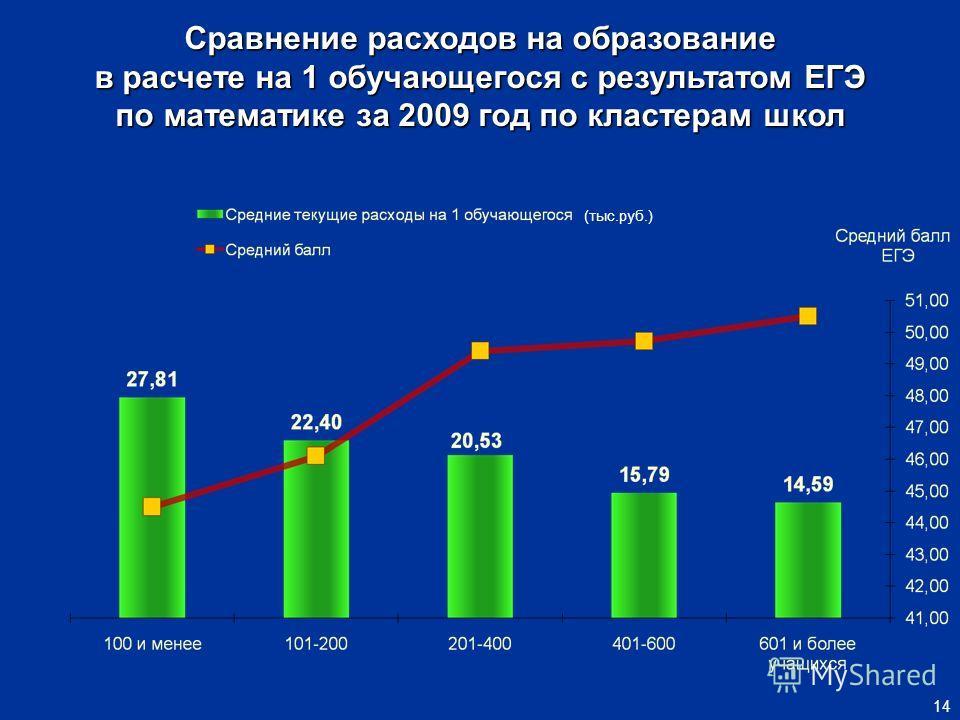 Сравнение расходов на образование в расчете на 1 обучающегося с результатом ЕГЭ по математике за 2009 год по кластерам школ 14 (тыс.руб.)