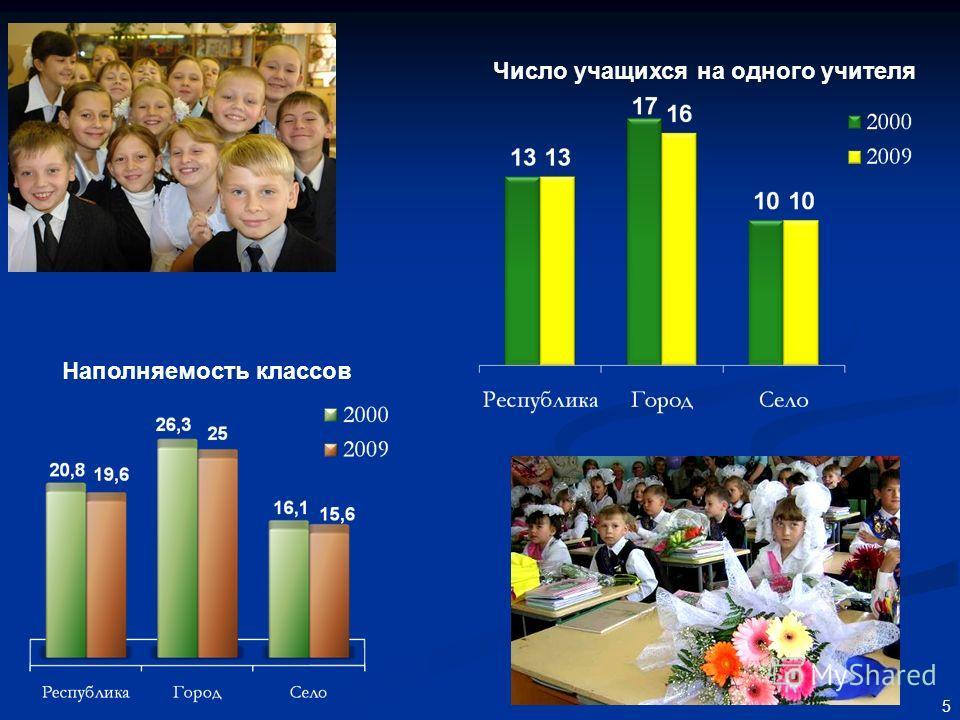 5 Число учащихся на одного учителя Наполняемость классов