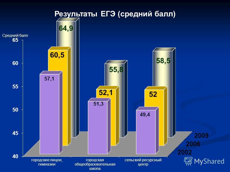 Результаты ЕГЭ (средний балл) Средний балл