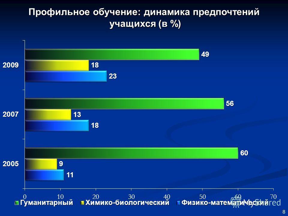 Профильное обучение: динамика предпочтений учащихся (в %) учащихся (в %) 8