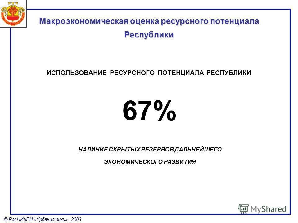 © РосНИиПИ «Урбанистики», 2003 ИСПОЛЬЗОВАНИЕ РЕСУРСНОГО ПОТЕНЦИАЛА РЕСПУБЛИКИ 67% НАЛИЧИЕ СКРЫТЫХ РЕЗЕРВОВ ДАЛЬНЕЙШЕГО ЭКОНОМИЧЕСКОГО РАЗВИТИЯ Макроэкономическая оценка ресурсного потенциала Республики 67%