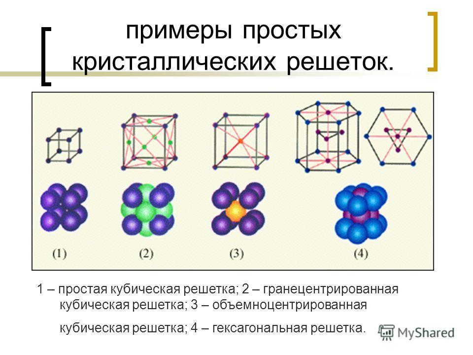 примеры простых кристаллических решеток. 1 – простая кубическая решетка; 2 – гранецентрированная кубическая решетка; 3 – объемноцентрированная кубическая решетка; 4 – гексагональная решетка.