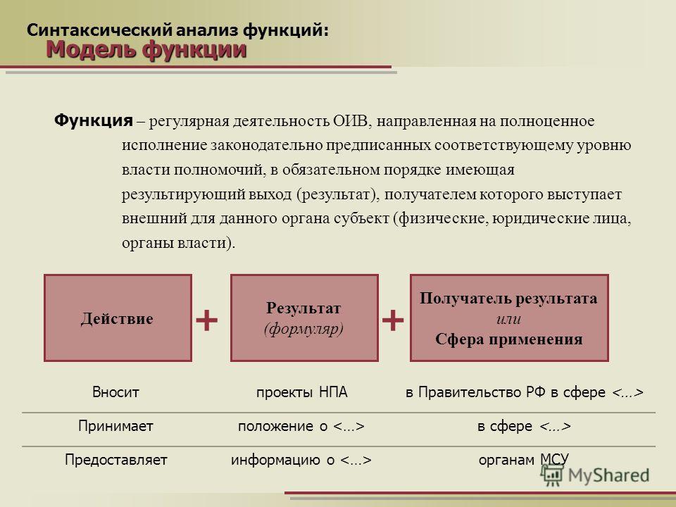 Синтаксический анализ функций: Модель функции Действие Результат (формуляр) Получатель результата или Сфера применения ++ Функция – регулярная деятельность ОИВ, направленная на полноценное исполнение законодательно предписанных соответствующему уровн