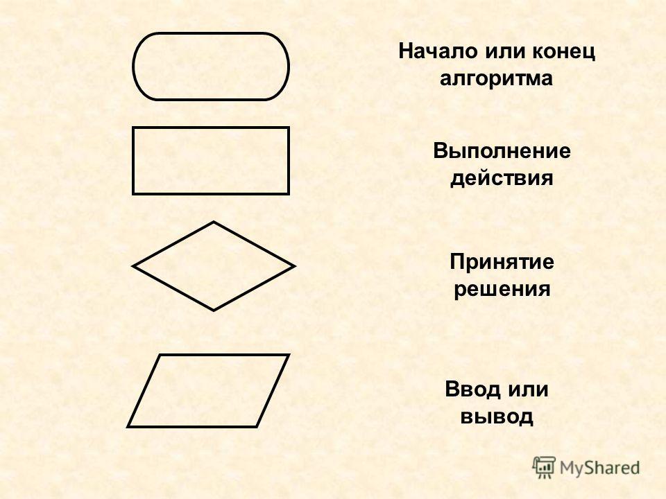 Начало или конец алгоритма Выполнение действия Принятие решения Ввод или вывод