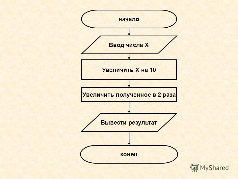 начало конец Ввод числа Х Увеличить Х на 10 Увеличить полученное в 2 раза Вывести результат