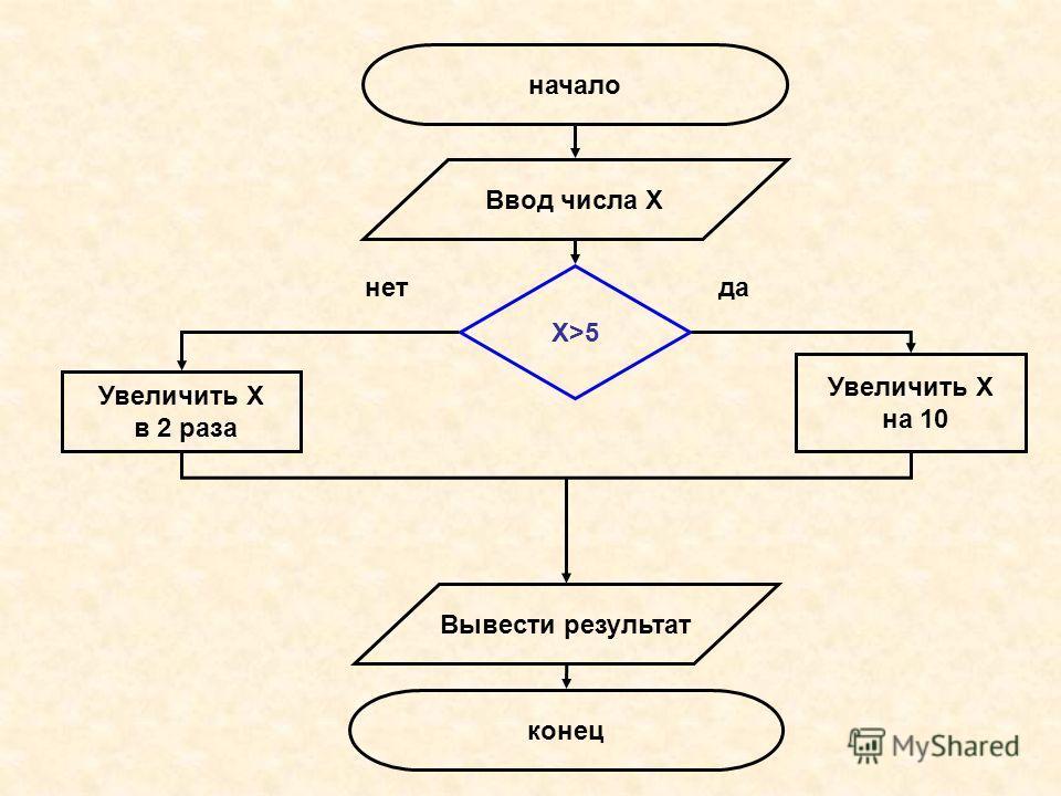 начало конец Ввод числа Х Увеличить Х на 10 Увеличить Х в 2 раза Вывести результат Х>5 нетда