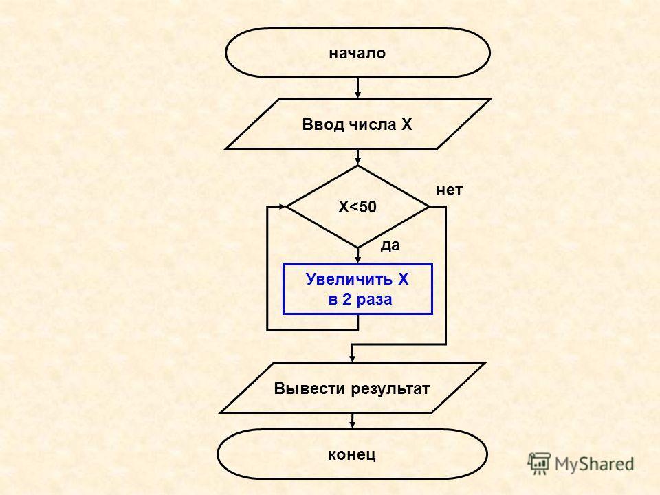 начало конец Ввод числа Х Увеличить Х в 2 раза Вывести результат Х