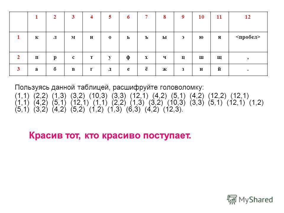 Пользуясь данной таблицей, расшифруйте головоломку: (1,1) (2,2) (1,3) (3,2) (10,3) (3,3) (12,1) (4,2) (5,1) (4,2) (12,2) (12,1) (1,1) (4,2) (5,1) (12,1) (1,1) (2,2) (1,3) (3,2) (10,3) (3,3) (5,1) (12,1) (1,2) (5,1) (3,2) (4,2) (5,2) (1,2) (1,3) (6,3)