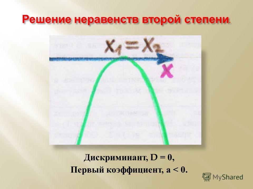 Решение неравенств второй степени. Дискриминант, D = 0, Первый коэффициент, а < 0.