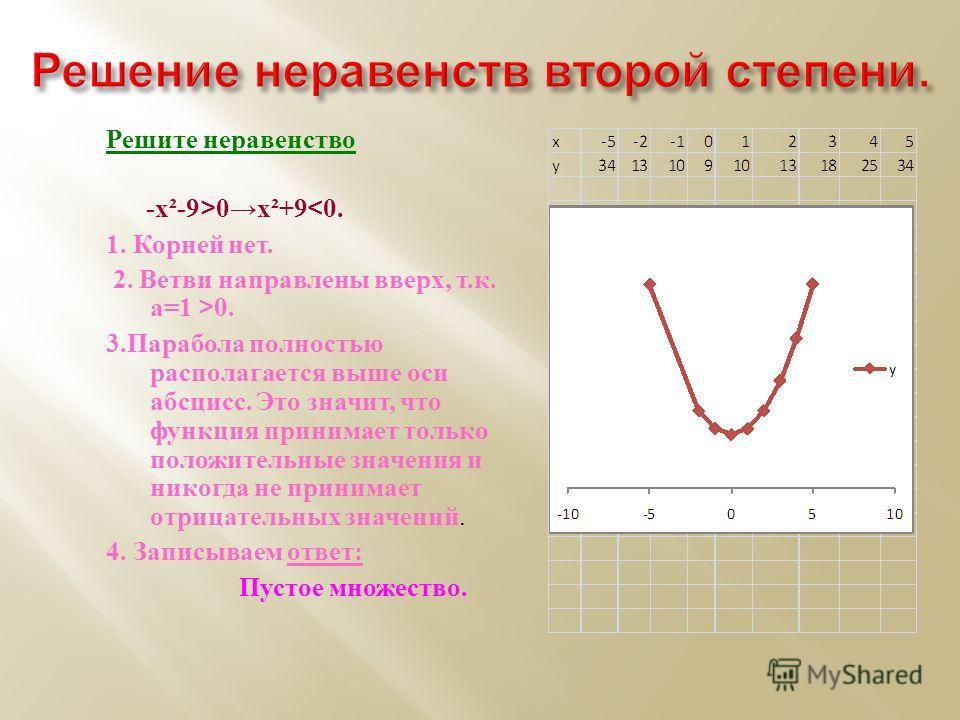 Решение неравенств второй степени. Решите неравенство - х ²-9>0 х ²+90. 3. Парабола полностью располагается выше оси абсцисс. Это значит, что функция принимает только положительные значения и никогда не принимает отрицательных значений. 4. Записываем