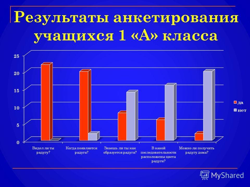 Результаты анкетирования учащихся 1 «А» класса