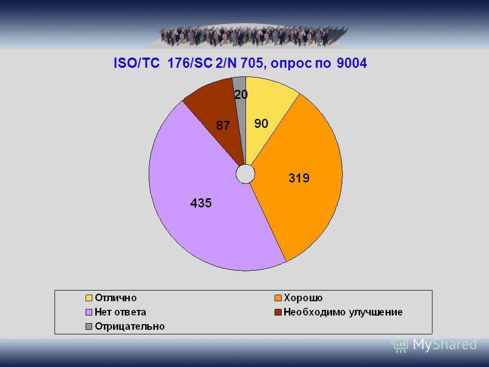 ISO/TC 176/SC 2/N 705, опрос по 9004