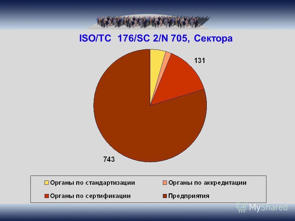 ISO/TC 176/SC 2/N 705, Сектора