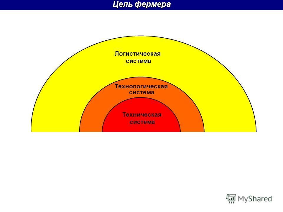Цель фермера Техническая система Технологическая система Логистическая система