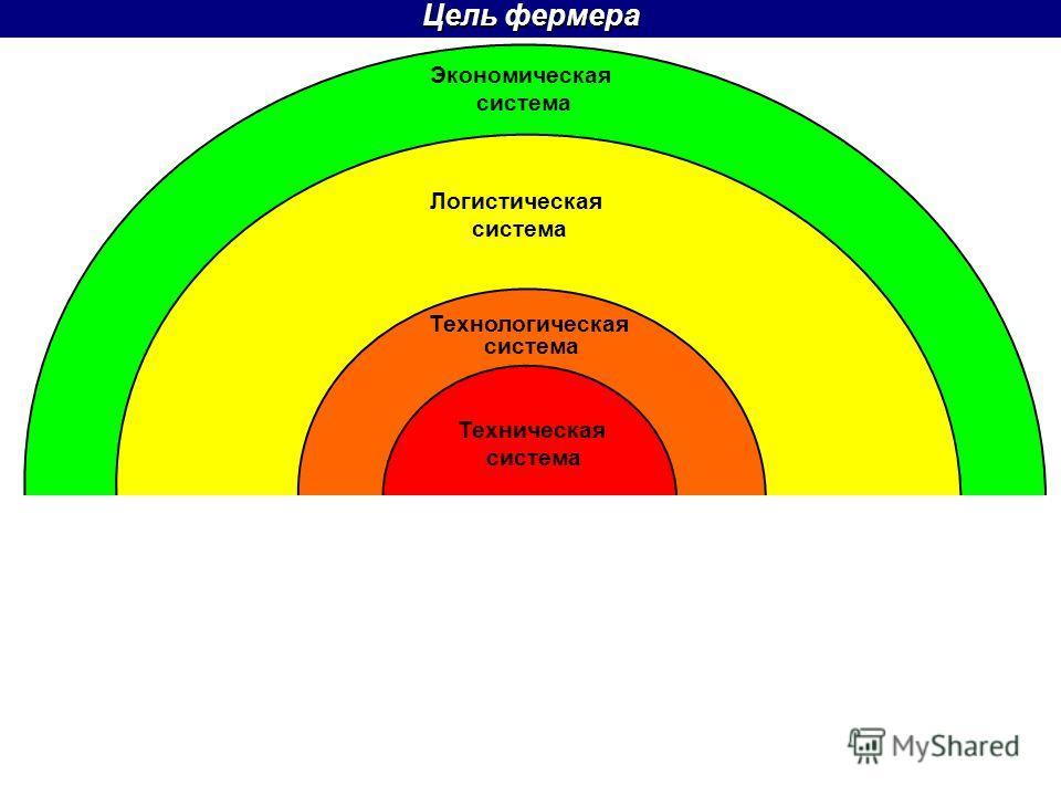 Цель фермера Техническая система Технологическая система Экономическая система Логистическая система