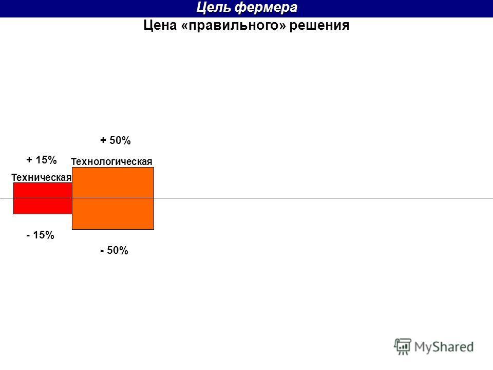 Цена «правильного» решения Цель фермера + 50% Техническая Технологическая + 15% - 15% - 50%