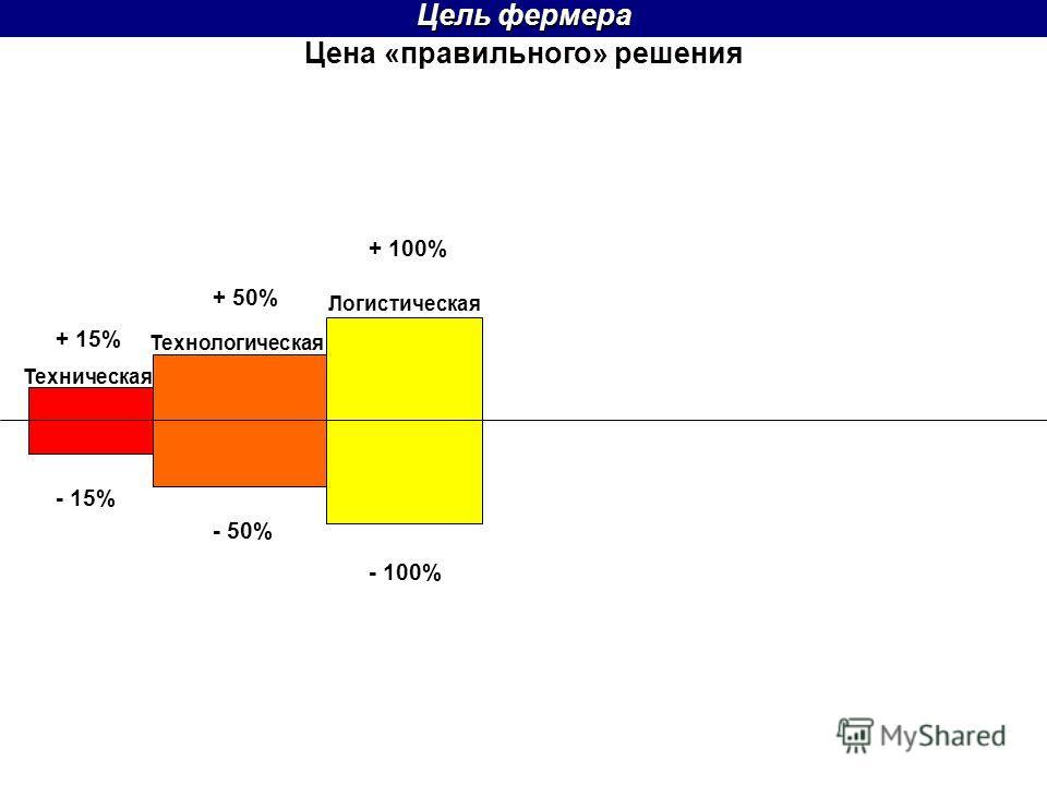 Цена «правильного» решения Цель фермера + 50% Техническая Технологическая Логистическая + 15% - 15% - 50% - 100% + 100%