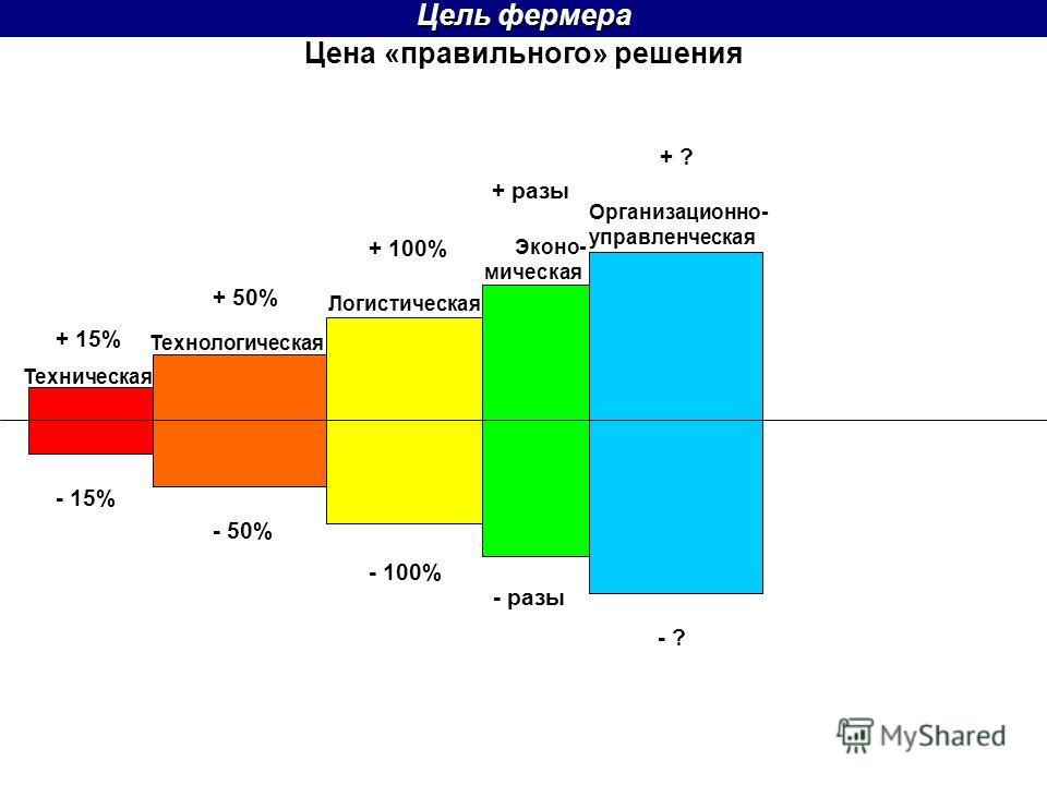 Цена «правильного» решения Цель фермера + 50% Техническая Технологическая Логистическая + разы Эконо- мическая Организационно- управленческая + 15% - 15% - 50% - 100% - разы - ? + ? + 100%