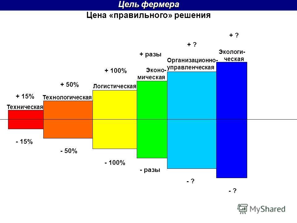 Цена «правильного» решения Цель фермера + 50% Техническая Технологическая Логистическая + разы Эконо- мическая Организационно- управленческая Экологи- ческая + 15% - 15% - 50% - 100% - разы - ? + ? + 100%