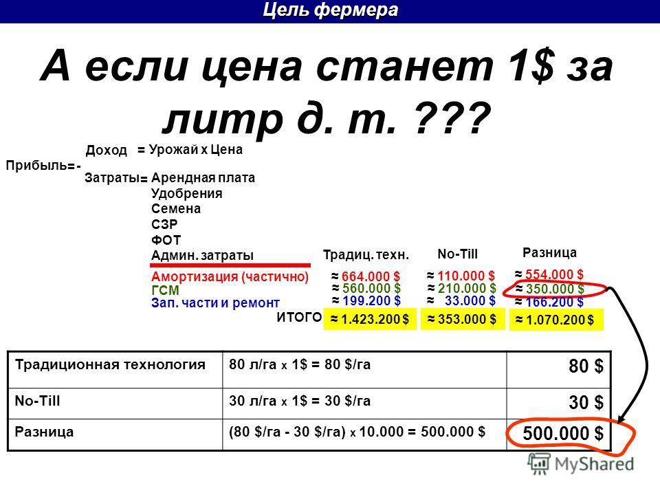 Цель фермера = Прибыль Доход = - Затраты = Урожай х Цена = Арендная плата СЗР ФОТ Админ. затраты Традиц. техн. No-Till 554.000 $ 350.000 $ 166.200 $ 1.070.200 $ Разница 110.000 $ 210.000 $ 33.000 $ 353.000 $ Амортизация (частично) ГСМ Зап. части и ре