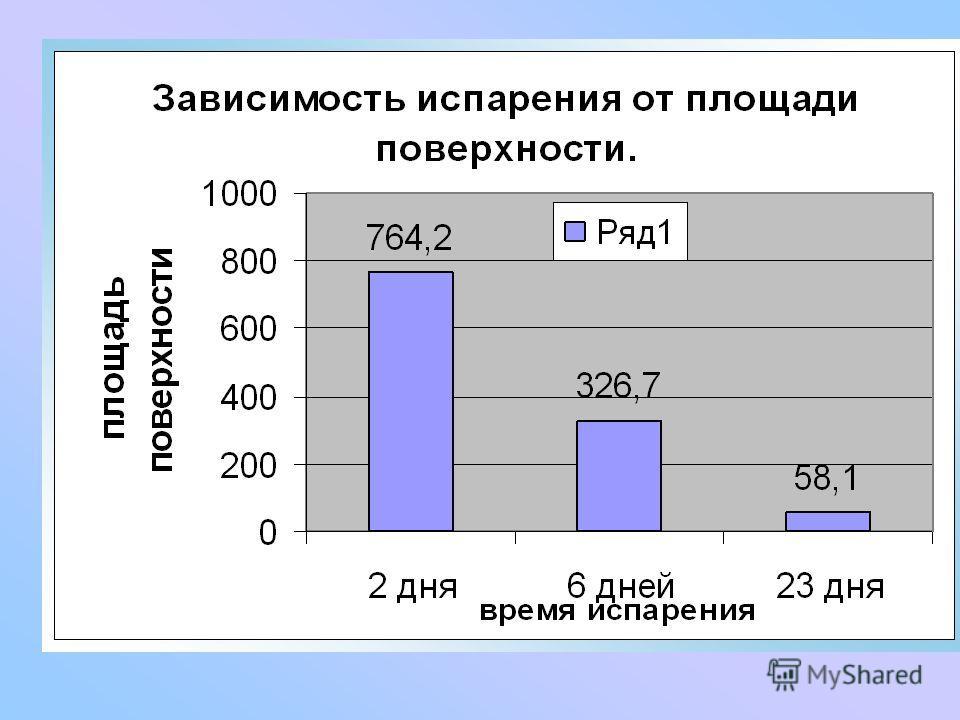 Опыт 4: Зависимость испарения от площади поверхности (S= пR ²). Вещ- во S поверх- ности, см² Масса день Вода764,2 326,7 58,1 25г 2 6 23