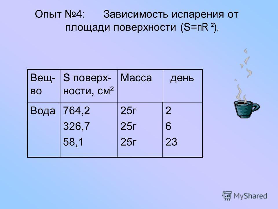 Диаграмма зависимости испарения от рода жидкости.