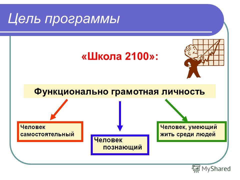 Цель программы «Школа 2100»: Функционально грамотная личность Человек познающий Человек самостоятельный Человек, умеющий жить среди людей
