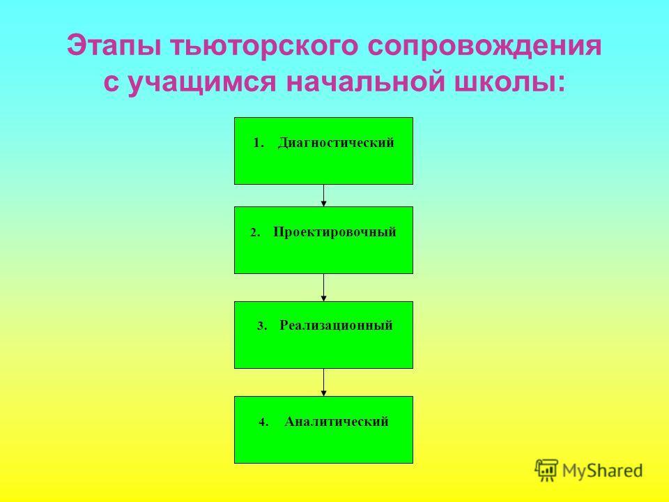 Этапы тьюторского сопровождения с учащимся начальной школы: 1.Диагностический 2. Проектировочный 3. Реализационный 4. Аналитический