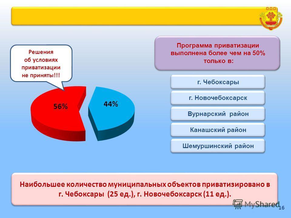Наибольшее количество муниципальных объектов приватизировано в г. Чебоксары (25 ед.), г. Новочебоксарск (11 ед.). 56% 44% Программа приватизации выполнена более чем на 50% только в: Программа приватизации выполнена более чем на 50% только в: г. Чебок