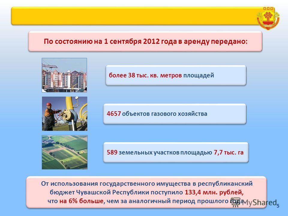 По состоянию на 1 сентября 2012 года в аренду передано: От использования государственного имущества в республиканский бюджет Чувашской Республики поступило 133,4 млн. рублей, что на 6% больше, чем за аналогичный период прошлого года. От использования