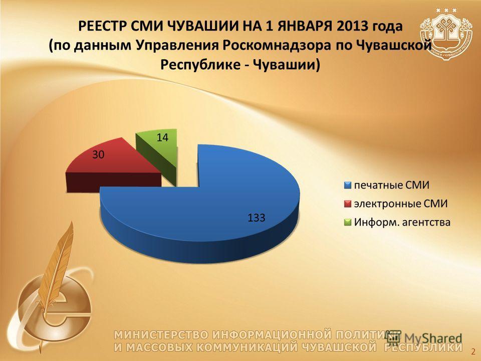 РЕЕСТР СМИ ЧУВАШИИ НА 1 ЯНВАРЯ 2013 года (по данным Управления Роскомнадзора по Чувашской Республике - Чувашии) 2