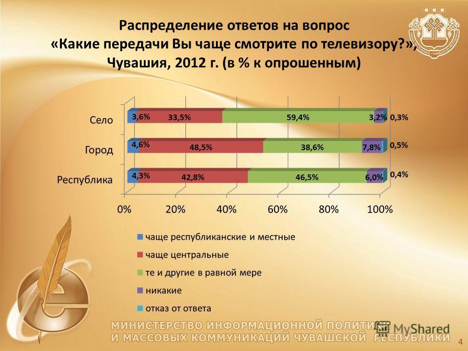 Распределение ответов на вопрос «Какие передачи Вы чаще смотрите по телевизору?», Чувашия, 2012 г. (в % к опрошенным) 4