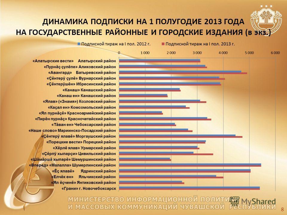 ДИНАМИКА ПОДПИСКИ НА 1 ПОЛУГОДИЕ 2013 ГОДА НА ГОСУДАРСТВЕННЫЕ РАЙОННЫЕ И ГОРОДСКИЕ ИЗДАНИЯ (в экз.) 8