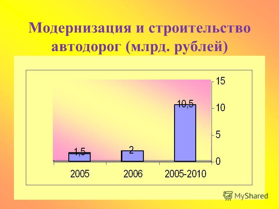 Конкурентноспособная экономика Интеграция в мировую экономику Инновационное развитие Аграрная политикаИнфраструктура