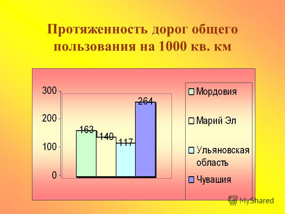 Модернизация и строительство автодорог (млрд. рублей)