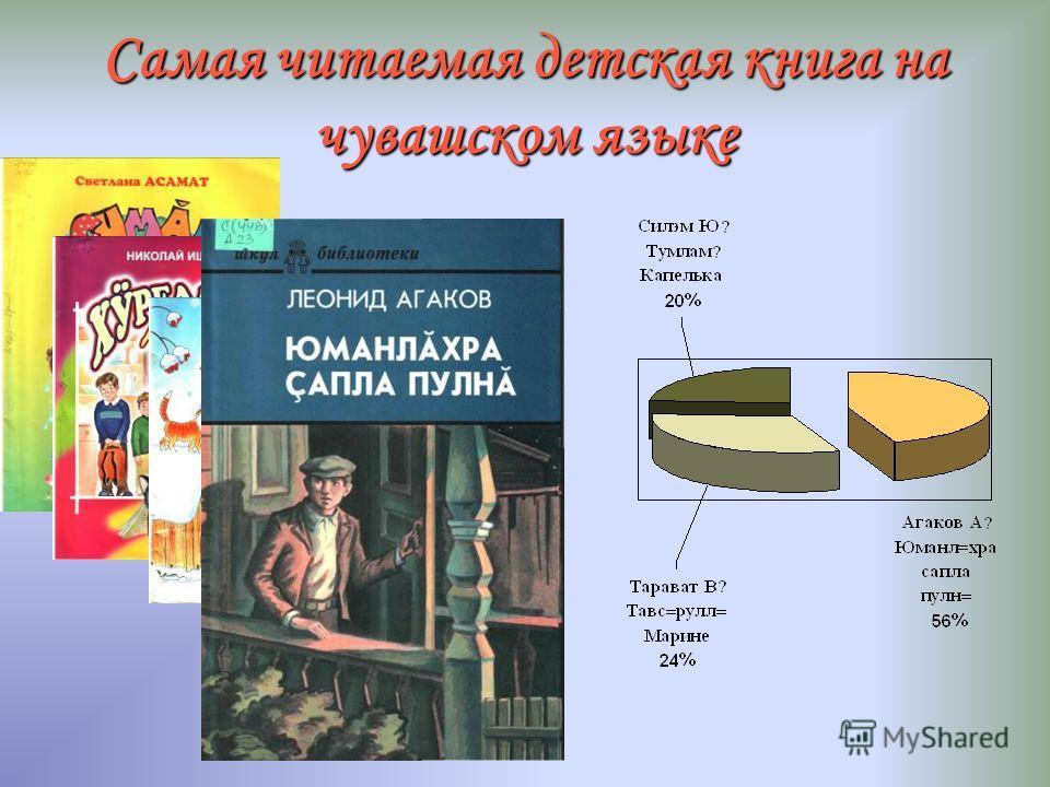 Самая читаемая книга на русском языке