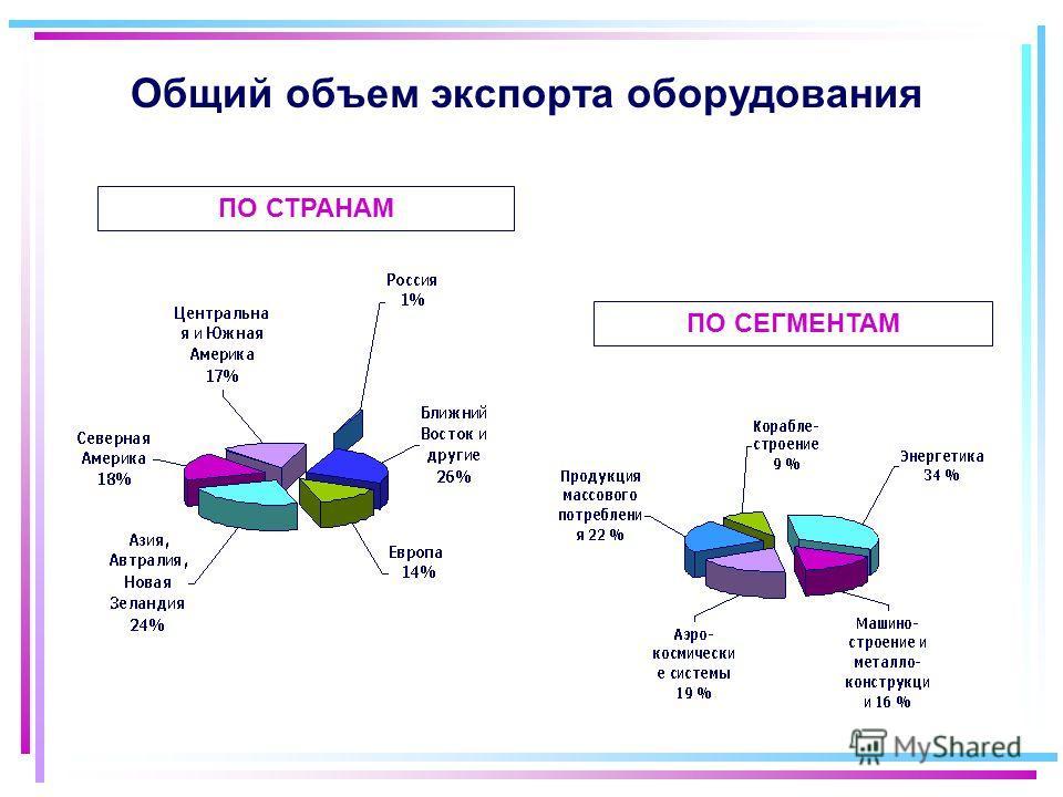 Общий объем экспорта оборудования ПО СТРАНАМ ПО СЕГМЕНТАМ