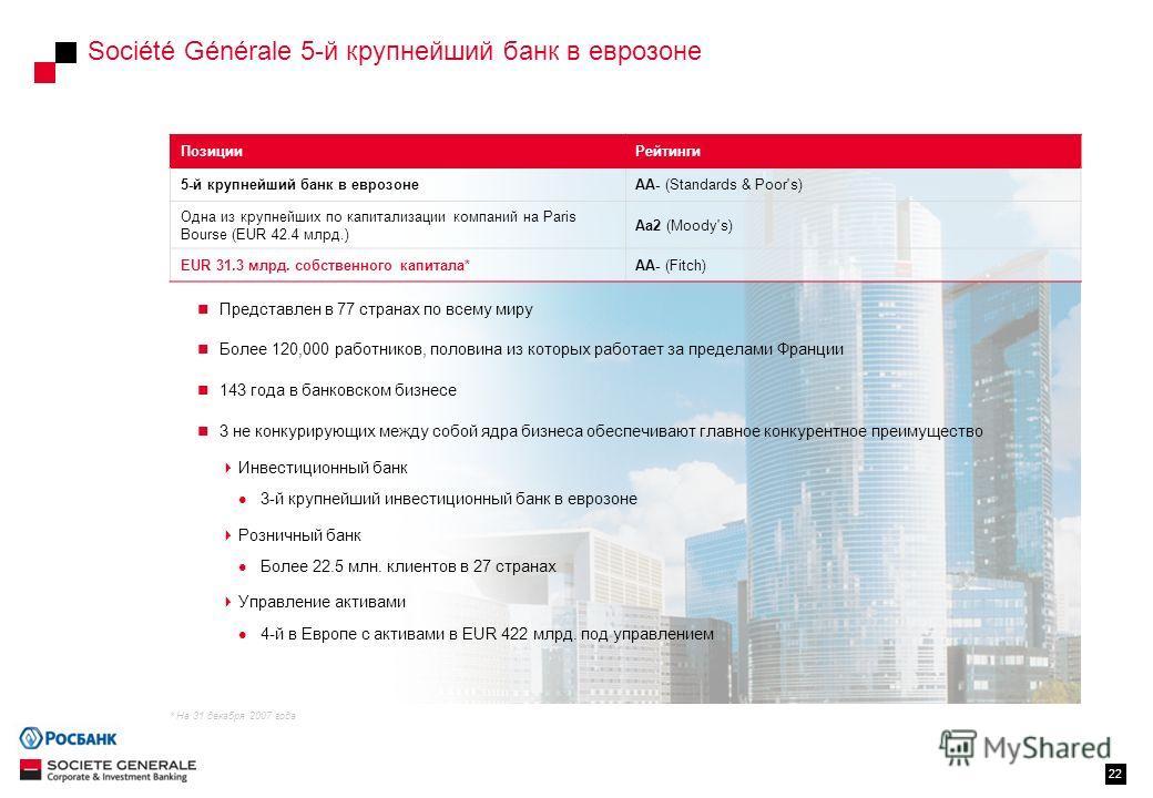 Société Générale 5-й крупнейший банк в еврозоне 22 Представлен в 77 странах по всему миру Более 120,000 работников, половина из которых работает за пределами Франции 143 года в банковском бизнесе 3 не конкурирующих между собой ядра бизнеса обеспечива