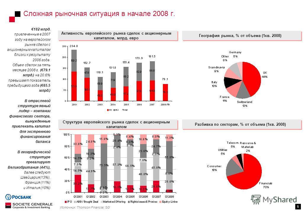 Сложная рыночная ситуация в начале 2008 г. 5 Разбивка по секторам, % от объема (1кв. 2008) География рынка, % от объема (1кв. 2008) Источник: Thomson Financial, SG Активность европейского рынка сделок с акционерным капиталом, млрд. евро Структура евр